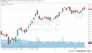 Jeff Bezos ป่วย หุ้น Amazon