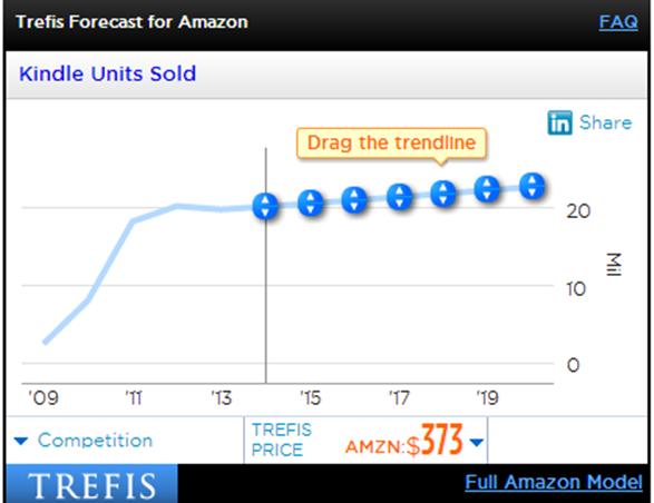 วิเคราะห์,ยอดขาย ,E-Book, Amazon Kindle