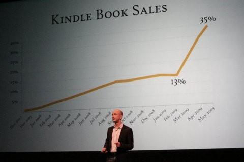 ประมานการยอดขาย E-Book สำหรับ Amazon Kindle ในอนาคต